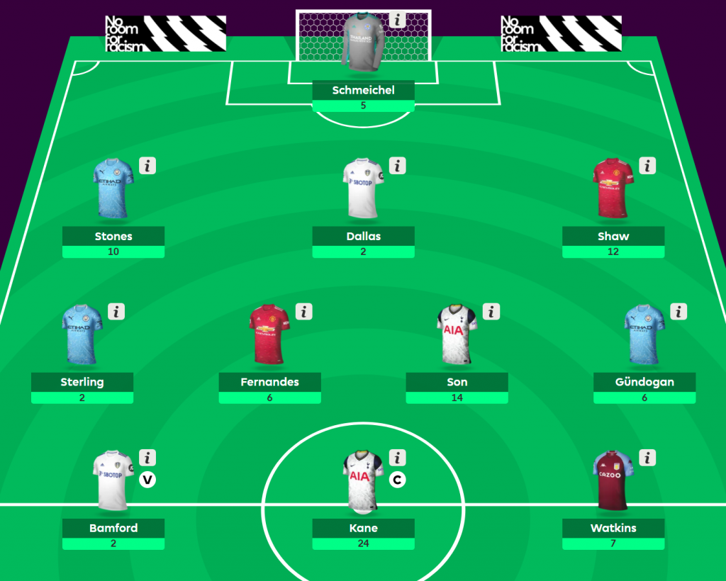 Liverpool stopper climbing & high-flying Bendtner shakes things up: How PL stars past & present fared in Fantasy Football this week